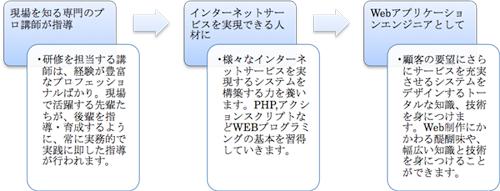 Webエンジニア研修の流れ